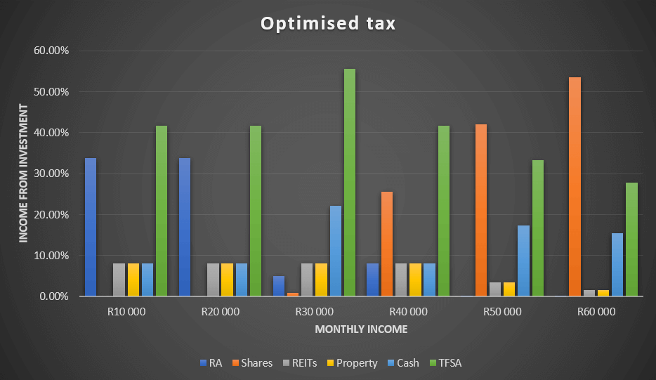 Graph showing optimised retirement tax calculator
