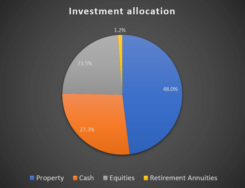 Investment allocation